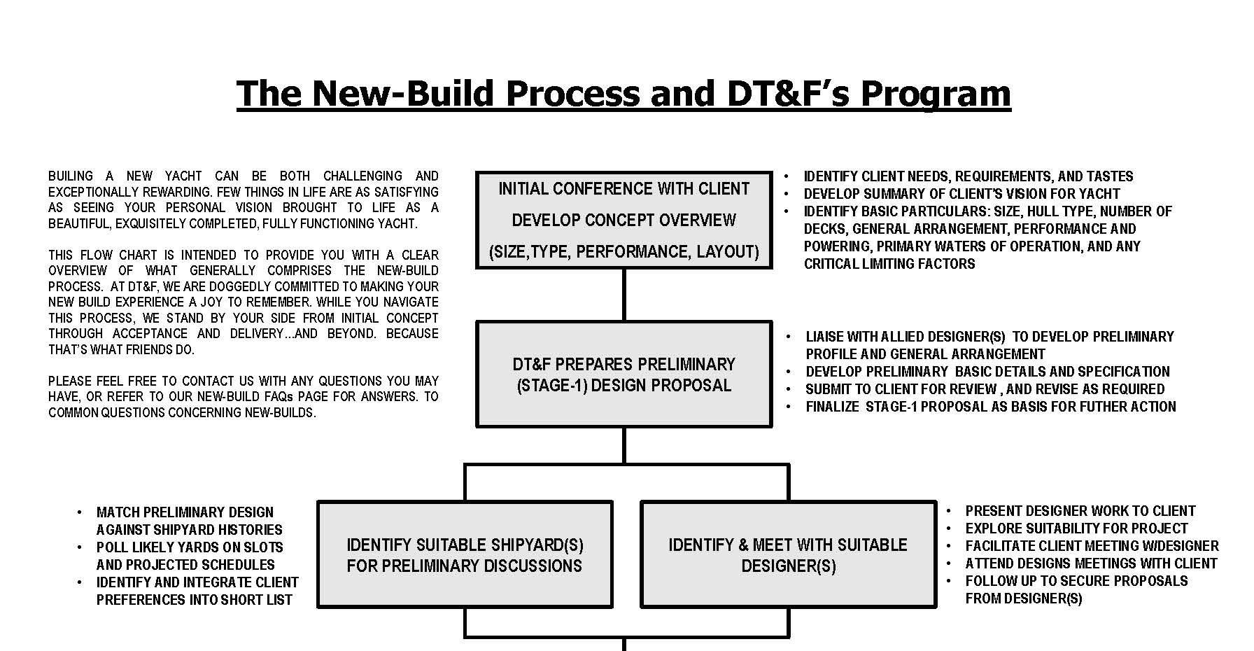 New build process flow chart dwight tracy friends dtf new new build process flow chart nvjuhfo Choice Image